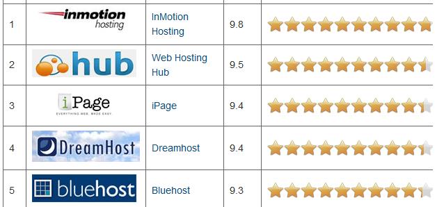 Web Hosting Ratings